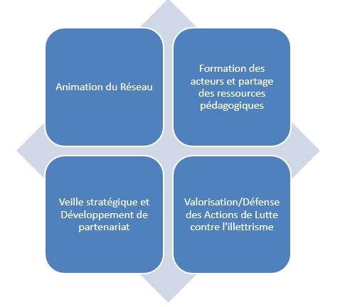 Schéma des axes de travail du projet CORAPLIS
